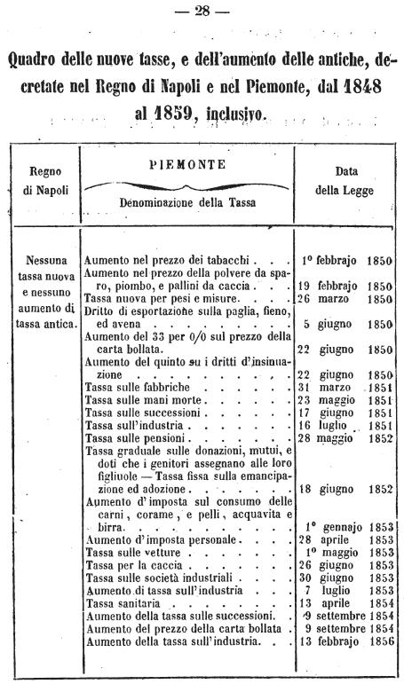 nuove-tasse-napoli-piemonte-dal-1848-al-1859