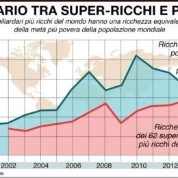La poverta' globale. La grande diseguaglianza della societa' servile