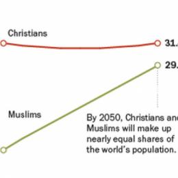 Tra quarant'anni l'Europa secolarizzata sarà terra per atei