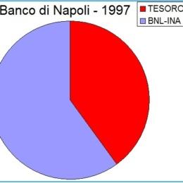 Cosi affossarono il Banco di Napoli!!!!