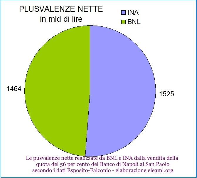 Plusvalenze nette realizzate da BNL-INA nel luglio 2000 (Cfr. Il declino del sistema bancario meridionale di Emilio Esposito e Antonio Falconio, pag. 129) Elaborazione grafica eleaml.org