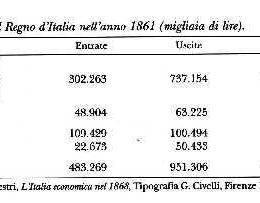 L'unité d'Italie  Et la question du Mezzogiorno revue et corrigée